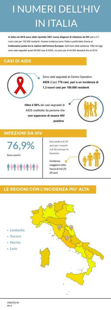 i numeri dell'Hiv in Italia
